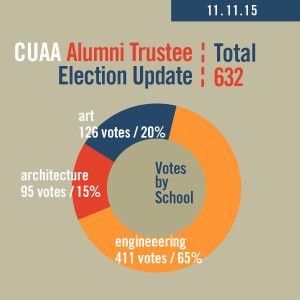 2015 CUAA Election Update 2