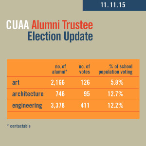 2015 CUAA Election Update 3