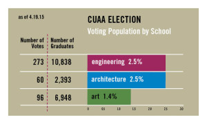 CUAA Election By Population 4.19.2015