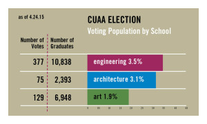 CUAA Election By Population 4.24.2015