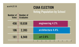 CUAA Election By Population 4.27.2015