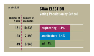 CUAA Election By Population 4.9.2015