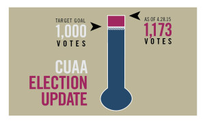 CUAA Election Thermometer 4.28.2015