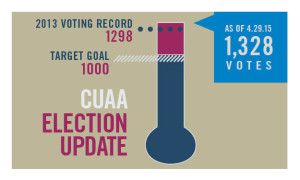 CUAA Election Thermometer 4.29.2015