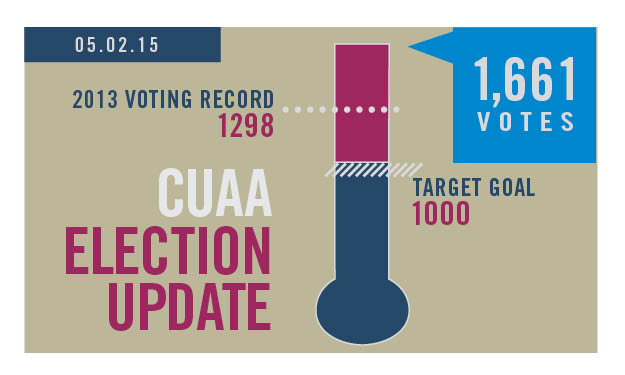 CUAA Election Thermometer 5.1.2015